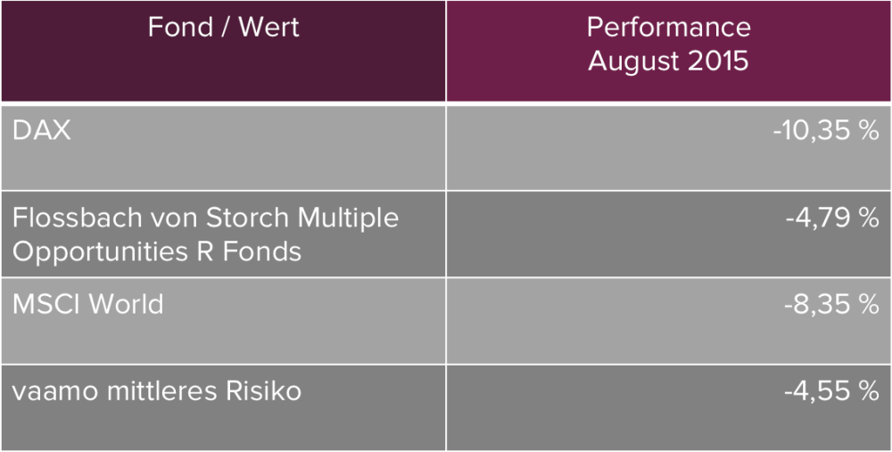 Performance_August
